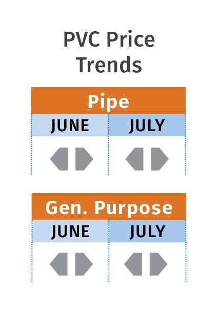 July 2018 resin pricing PVC
