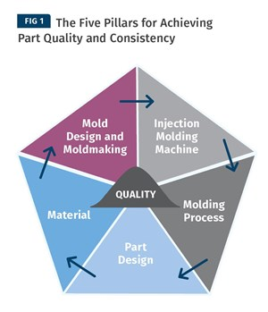 five pillars for achieving part quality and consistency