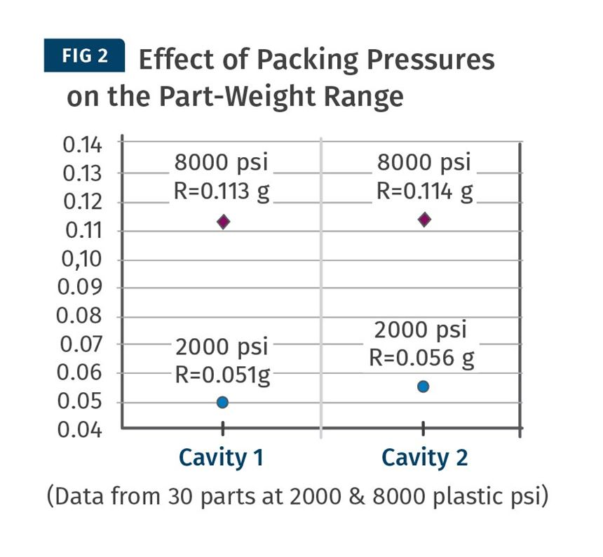 Packing pressure effect on part-weight range