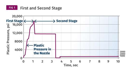 First and Second stage injection molding pressure
