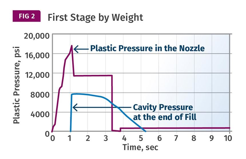 First Stage Injection Pressure by Weight