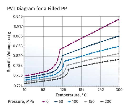 Pressure Volume Temperature (PVT) diagram for a filled PP