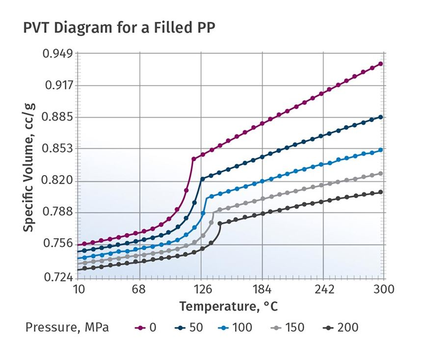 PVT diagram for a filled PP