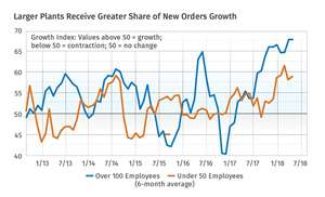New order growth publicly traded electronics firm
