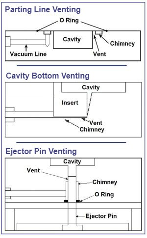 Mold-Vac venting diagrams