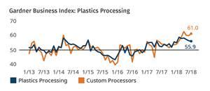 Plastics Processing Index July 2018
