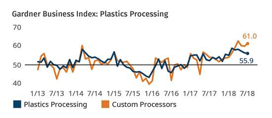 Plastics Processing Index July 2018