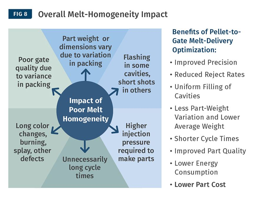 Overall melt-homogeneity impact