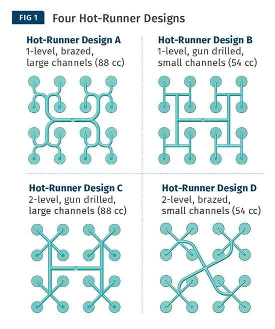 hot runner designs