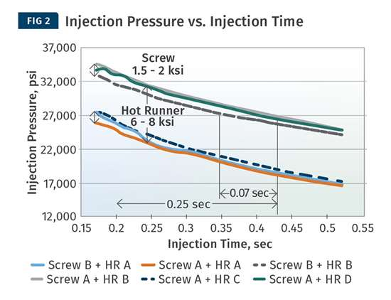 Injection pressure vs. injection time