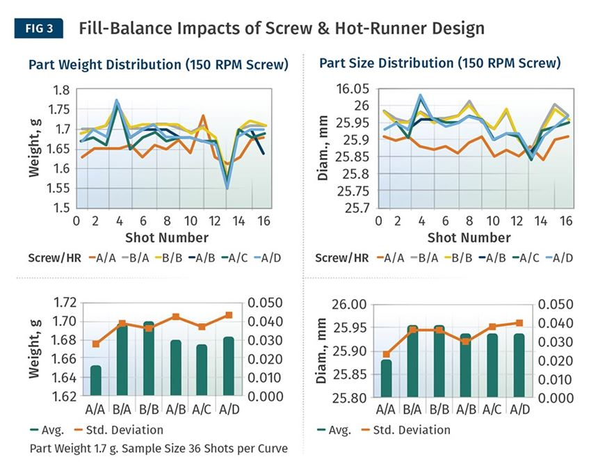Fill-Balance Impacts of Screw & Hot-Runner Design