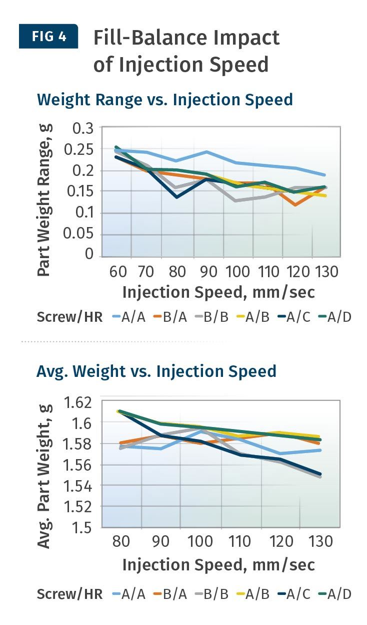Fill-Balance Impact of Injection Speed