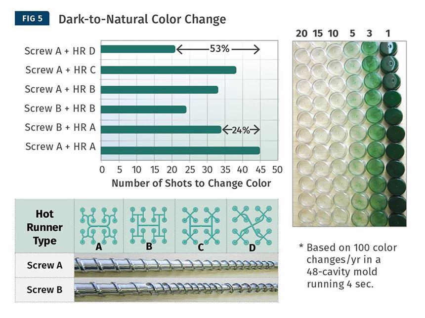 plastics injection molding color change