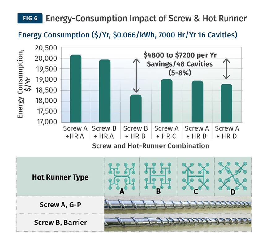 Energy consumption impact of screw and hot runner