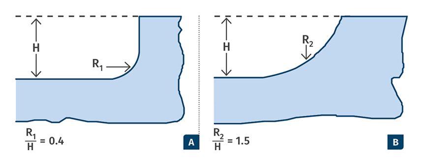 extrusion profile radii