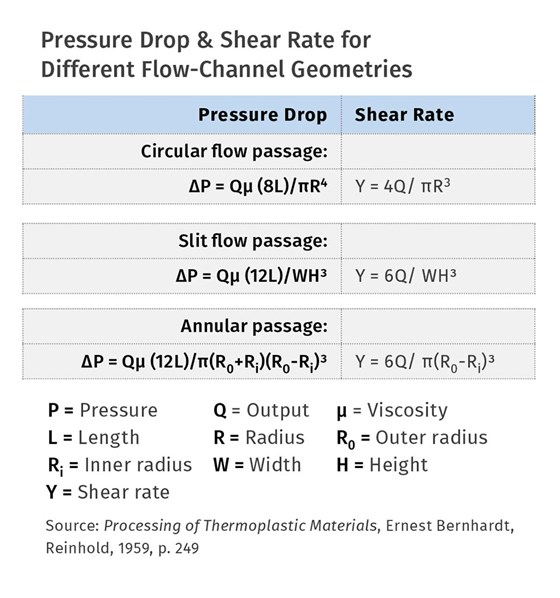 Pressure Drop & Shear Rate for Different Flow-Channel Geometries