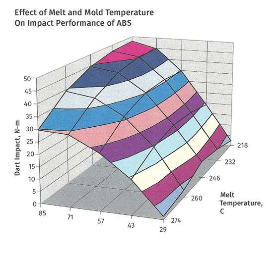 Effect of Melt and Mold Temperature On performance