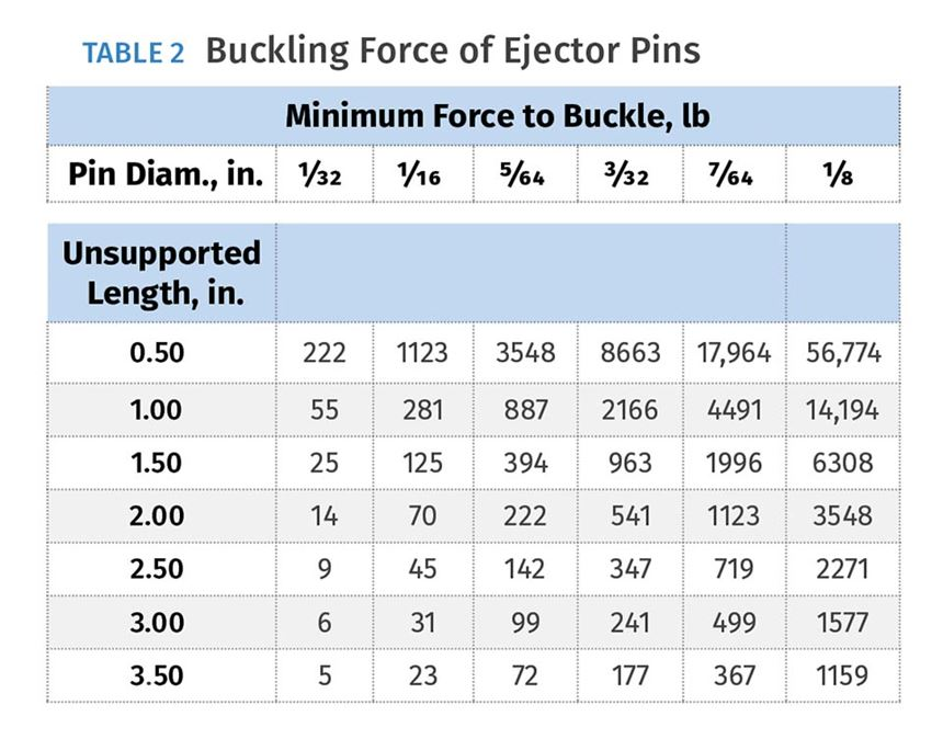 Buckling force of injection mold ejector pins