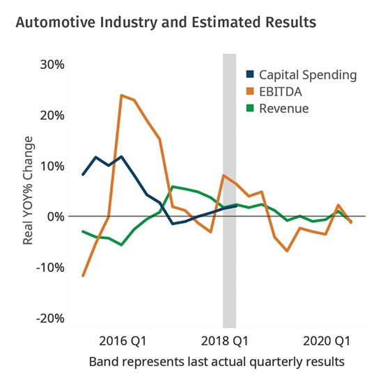 Automotive Industry and Estimated results