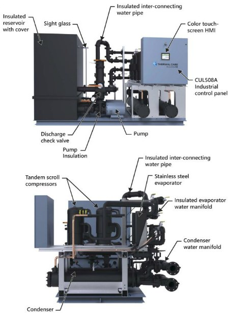 Anatomy of an industrial process chiller