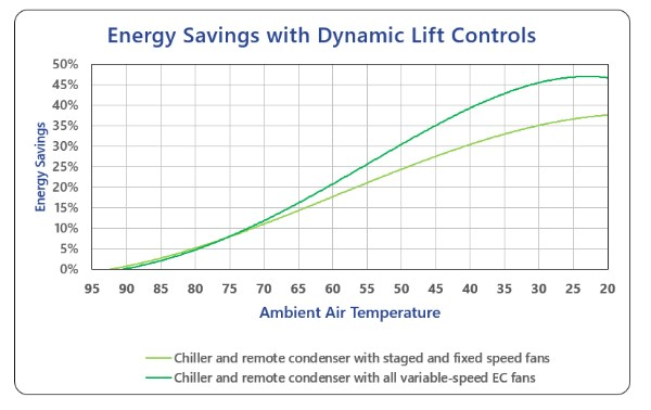 Thermal Care Dynamic Lift chiller controls save energy