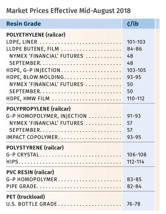 Market Prices effective mid-August 2018