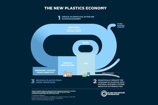 New plastics economy graph