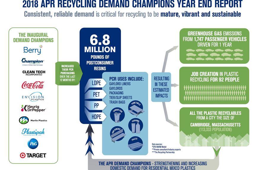 APR Recycling Demand Champion Campaign