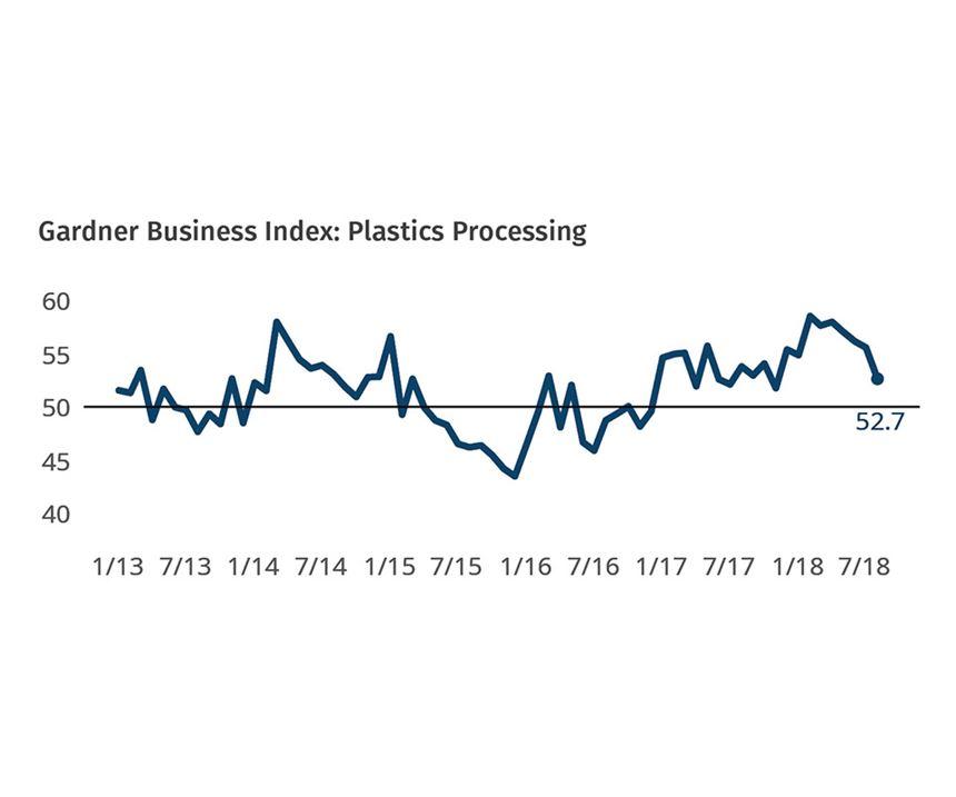 Gardner Business Index Plastics Processing August 2018