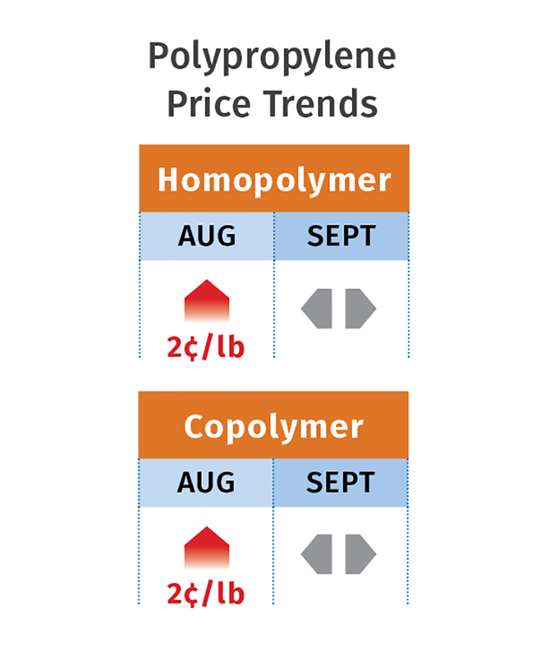 polypropylene prices