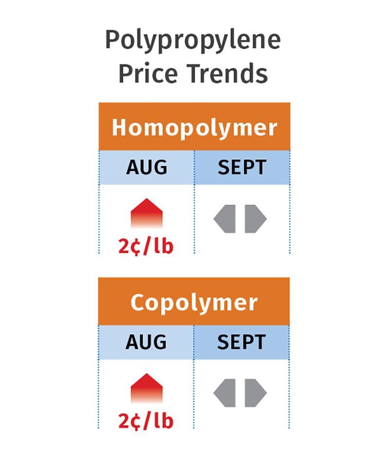 polypropylene prices