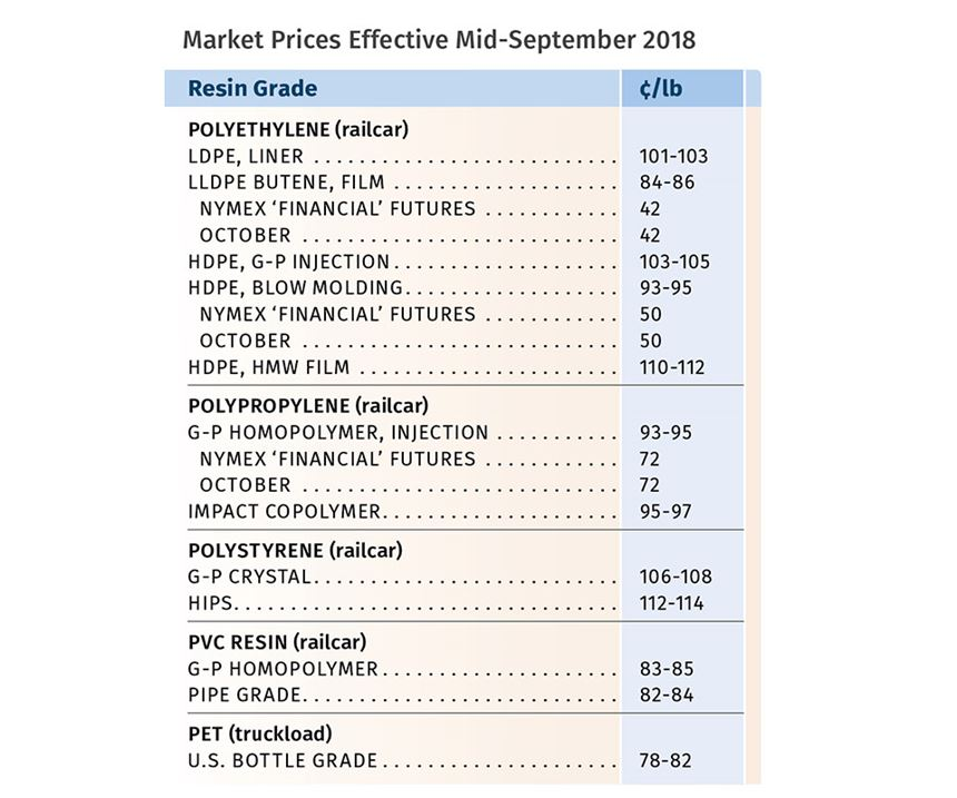 resin prices mid-September 2018