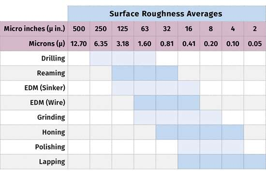 Surface Roughness Averages
