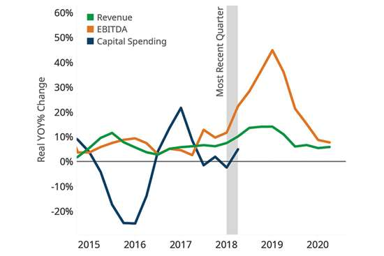 Housing Construction Growth