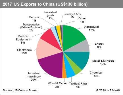IHS Markit US Exports to China