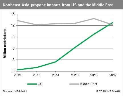 IHS Markit Propane Imports