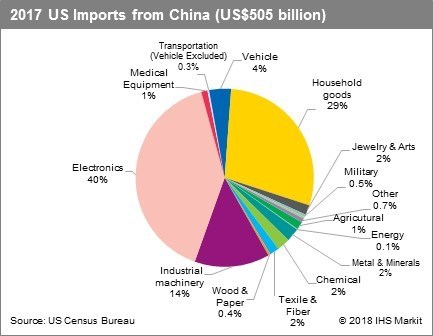 IHS Markit US Imports from China