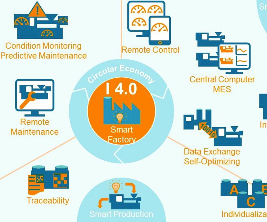 A conceptual overview of Industry 4.0