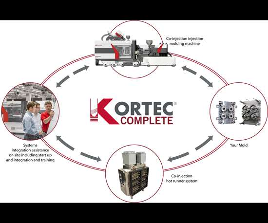 Kortec Complete from 米拉克龙 with co-injection molding machine