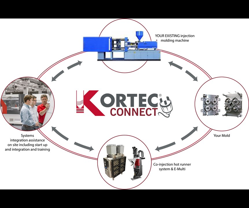 New Kortec Connect from Milacron uses a standard injection molding machine plus an E-Multi secondary injector