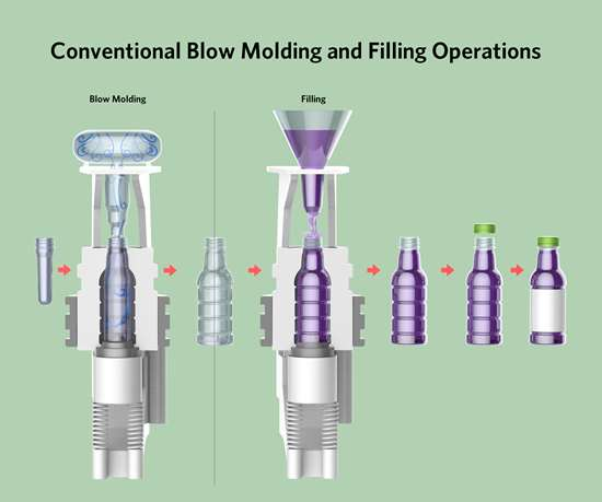 Conventional blow mold and filling process