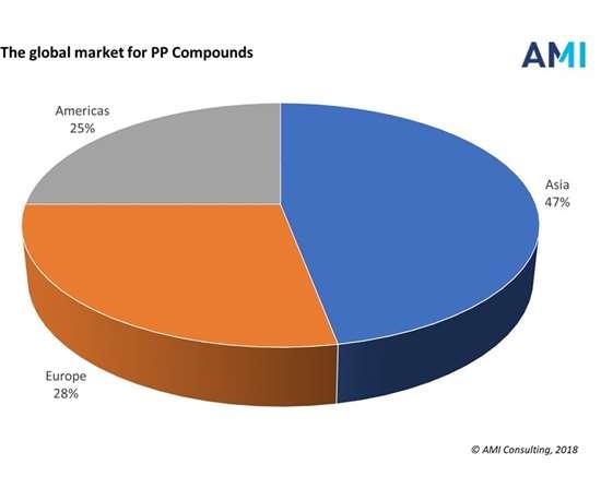 AMI global PP demand