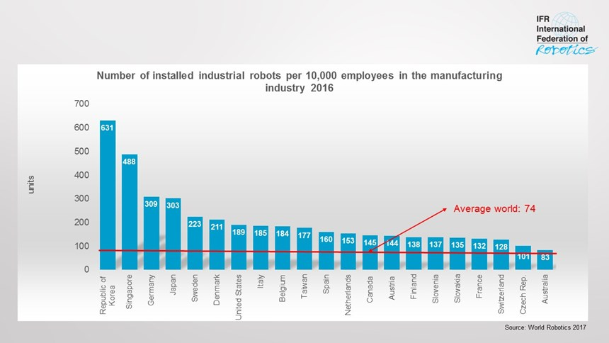 Robot density by country