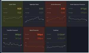 Oden Technologies predictive alerts