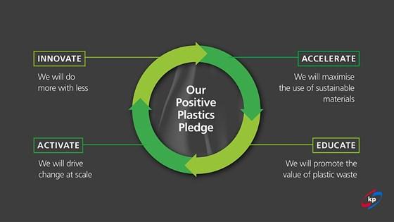 Klöckner Pentaplast Positive Plastics Pledge