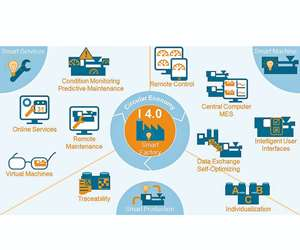 Industry 4.0 explained by VDMA