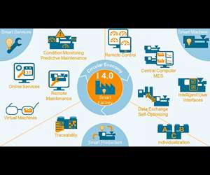 overview of Industry 4.0 from VDMA