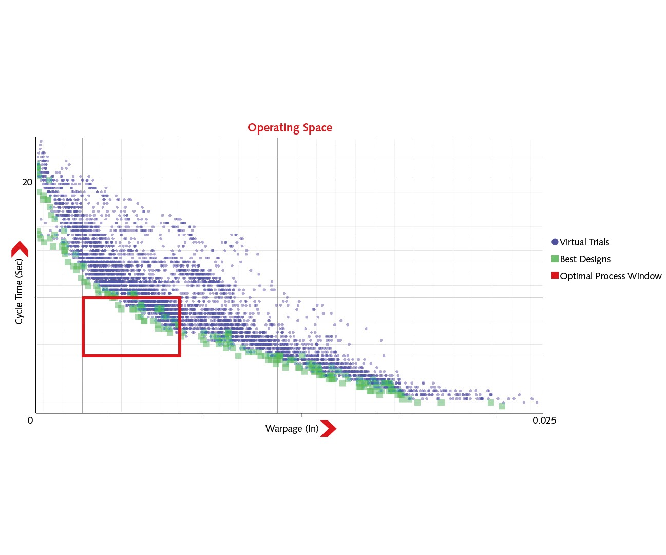 Autonomous Optimization software automatically performs hundreds or thousands of simulations within a predetermined operating space to help find the optimum balance of desired results.