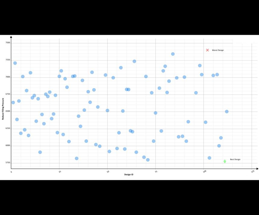 Scatter chart showing same results as in Fig. 9 in a different visualization highlighting best and worst results.