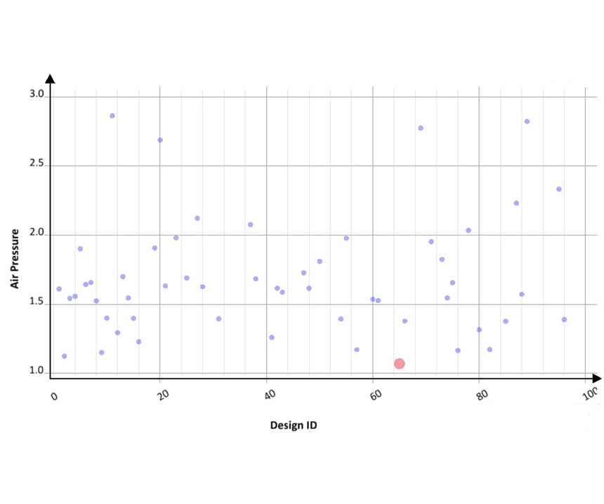 Scatter chart showing each LSR simulation design against the maximum air entrapped.